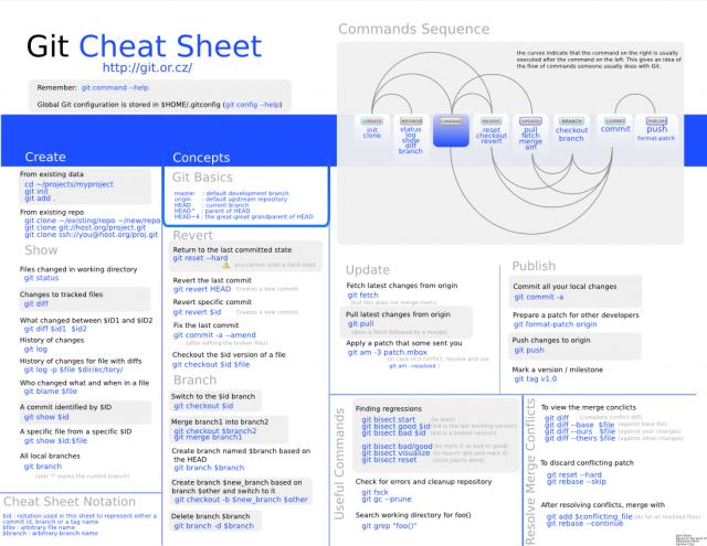 Git Cheat Sheet by Zack Rusin