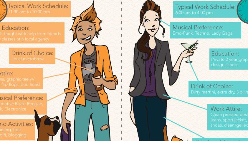 Infographic: East coast vs west coast designers