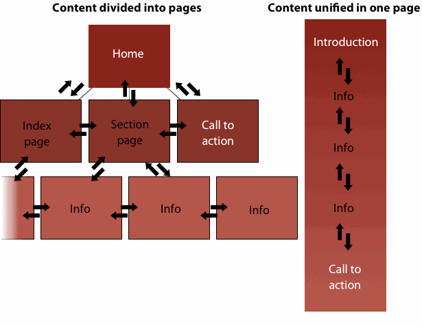 Content structure