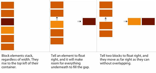 Float versus not