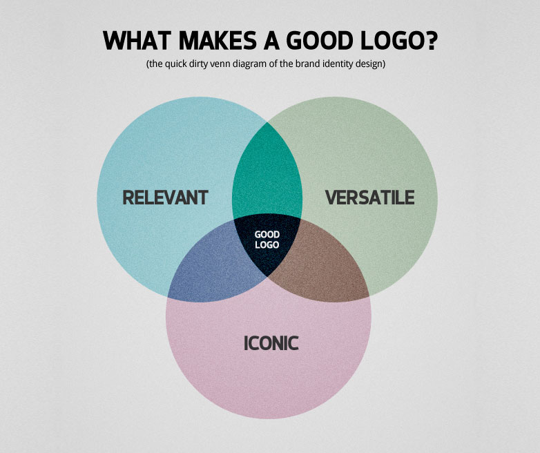 What Makes A Good Logo Designer Webdesigner Depot