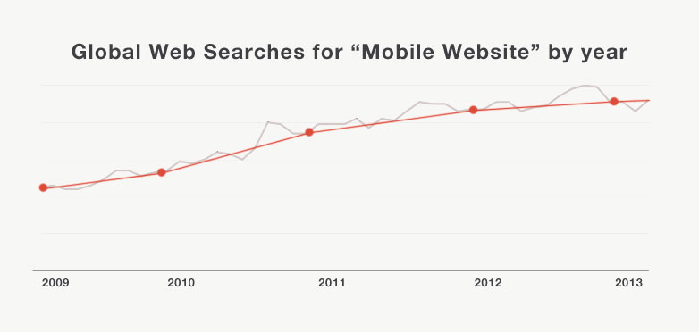 Mobile searches