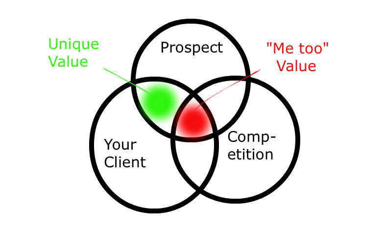 value-proposition-chart