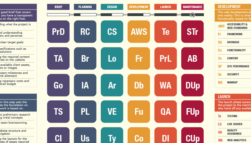 The periodic table of web design webdesigner depot urtaz Gallery