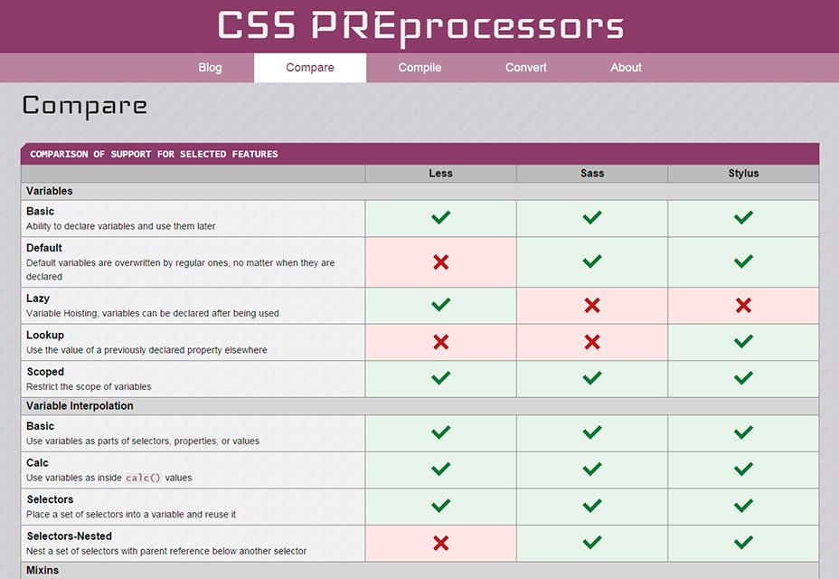 Compare CSS PREprocessors