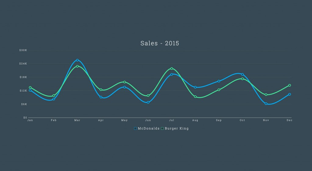 Creating stunning charts with AngularJS