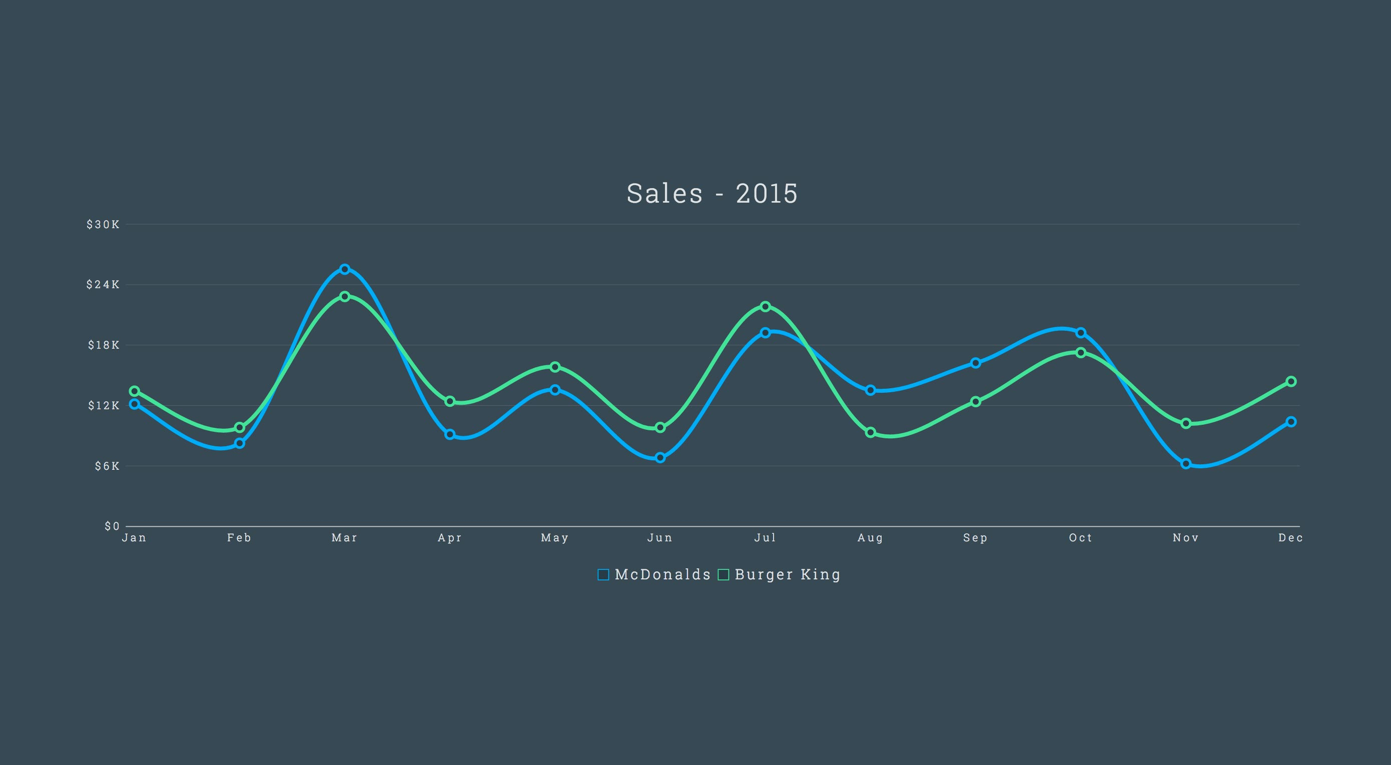 Creating stunning charts with AngularJS | Webdesigner Depot