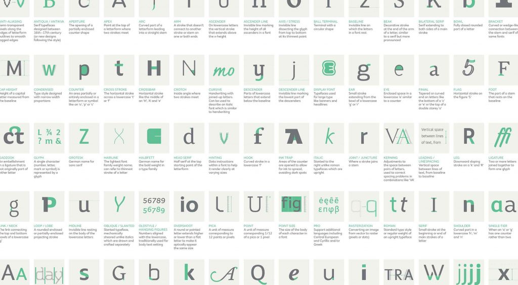 Infographic: Fontsmith's complete guide to typography terms