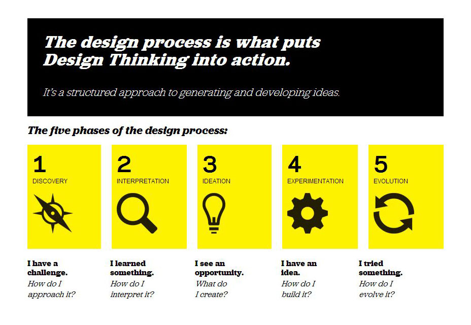 ideo-design-process