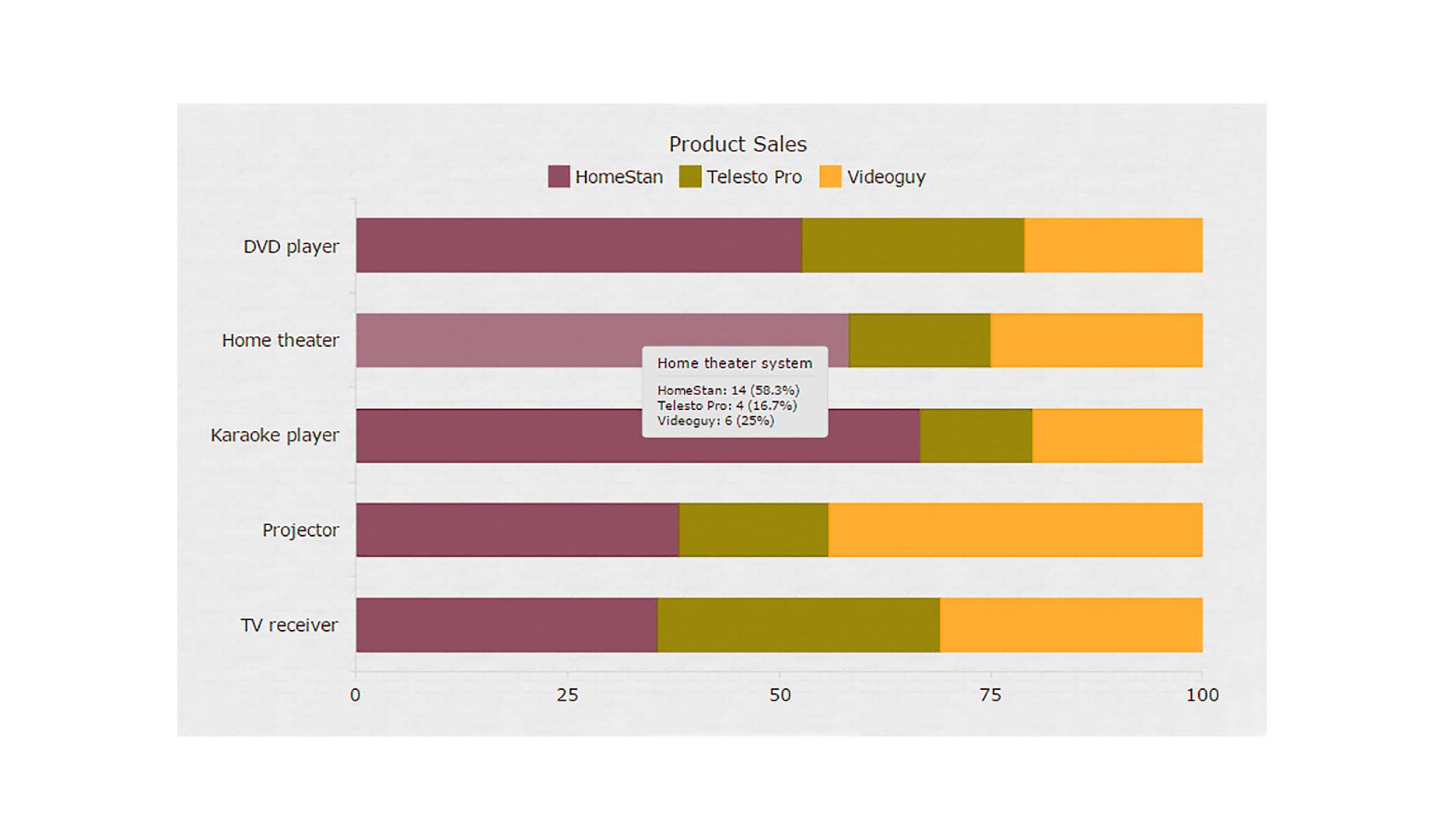 Creating Your First Interactive JavaScript Chart | Webdesigner Depot
