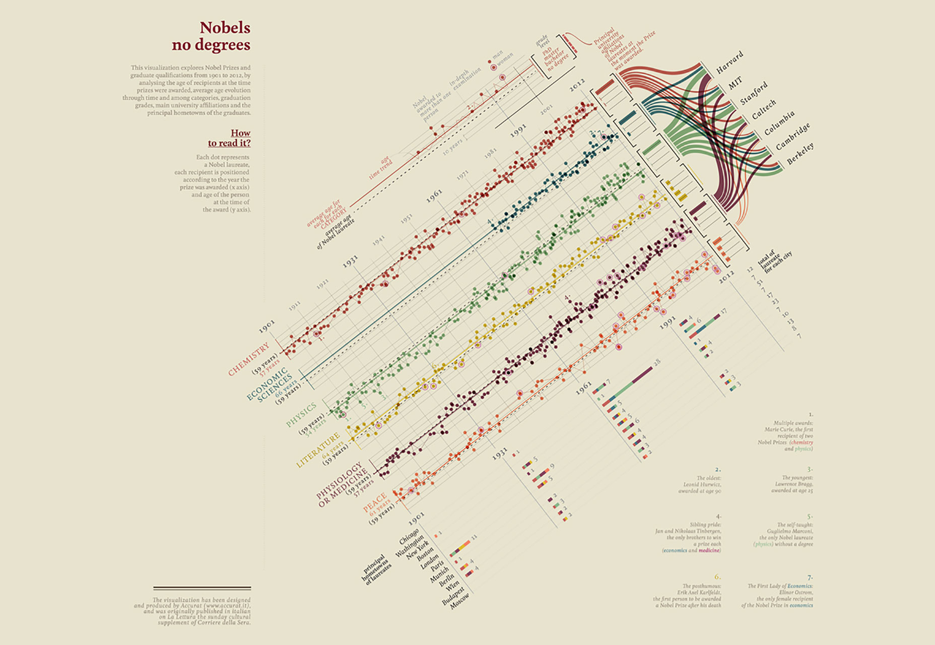 10 Data Visualization Best Practices for the Web