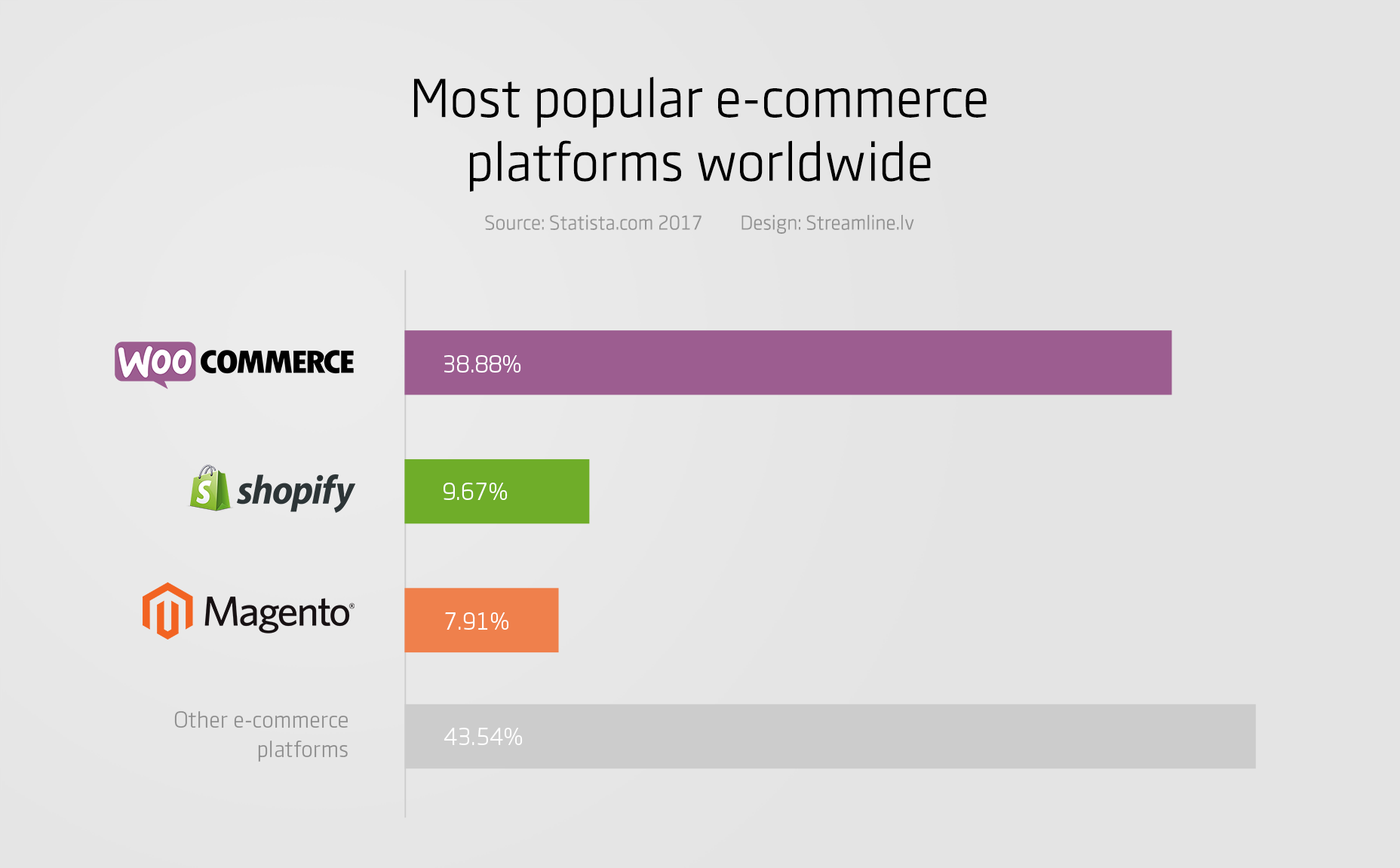 e-commerce-platform-statistics