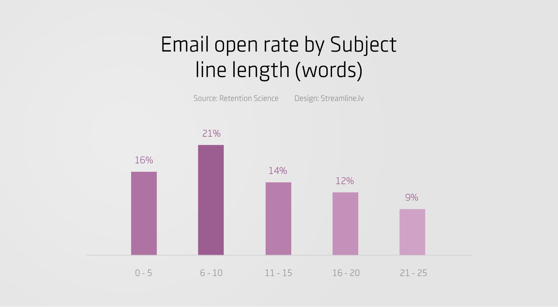 email-open-rate-by-subject-length-statistics