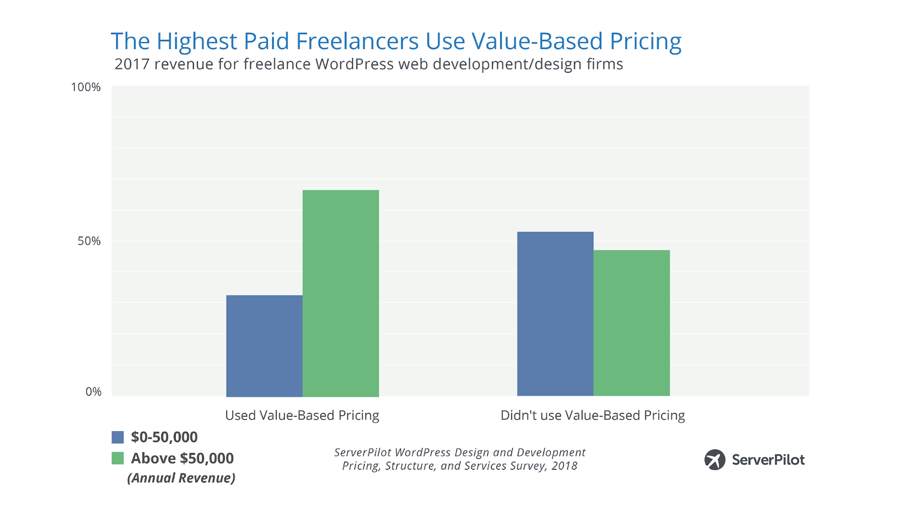Could Value-Based Pricing Be the Key to Higher Revenues