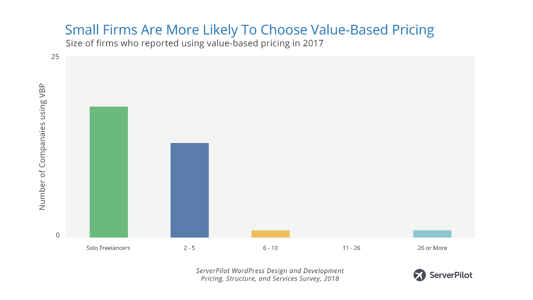 Could Value-Based Pricing Be the Key to Higher Revenues?