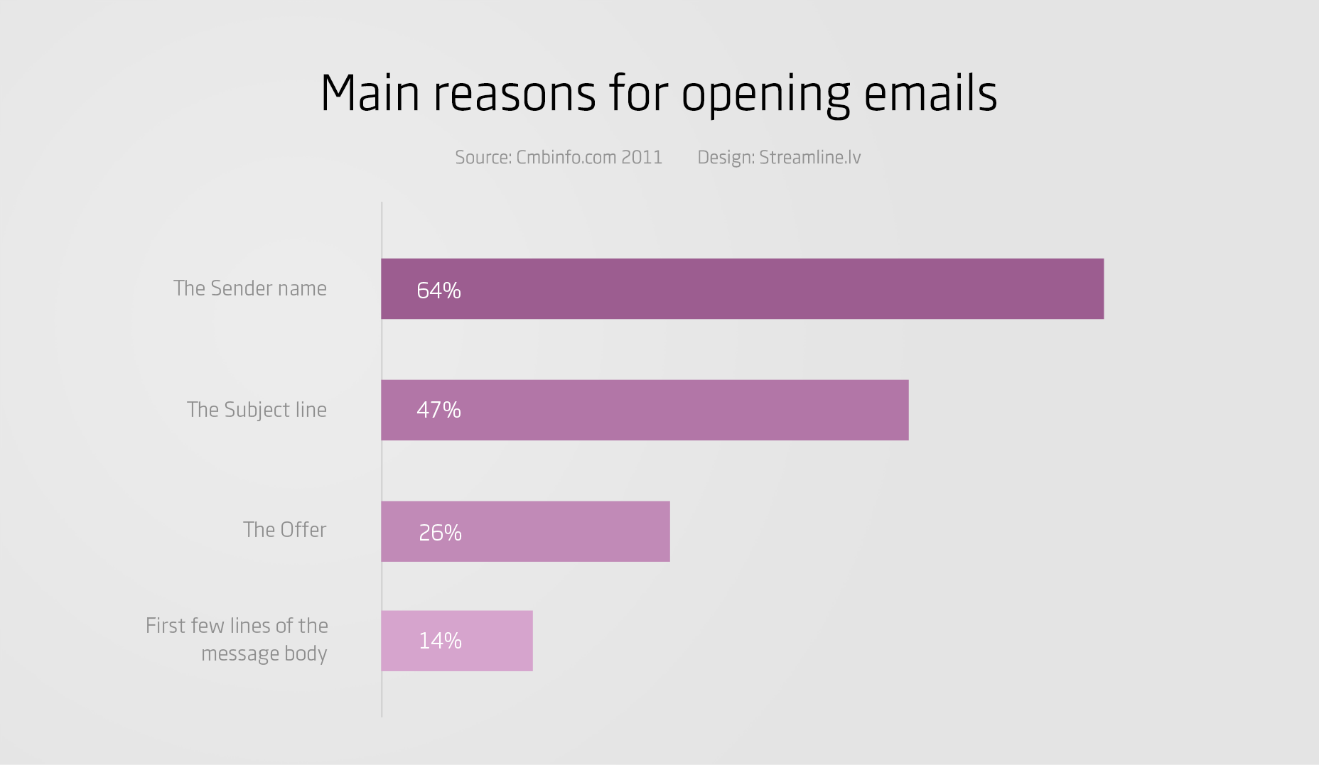reasons-for-opening-emails-statistics