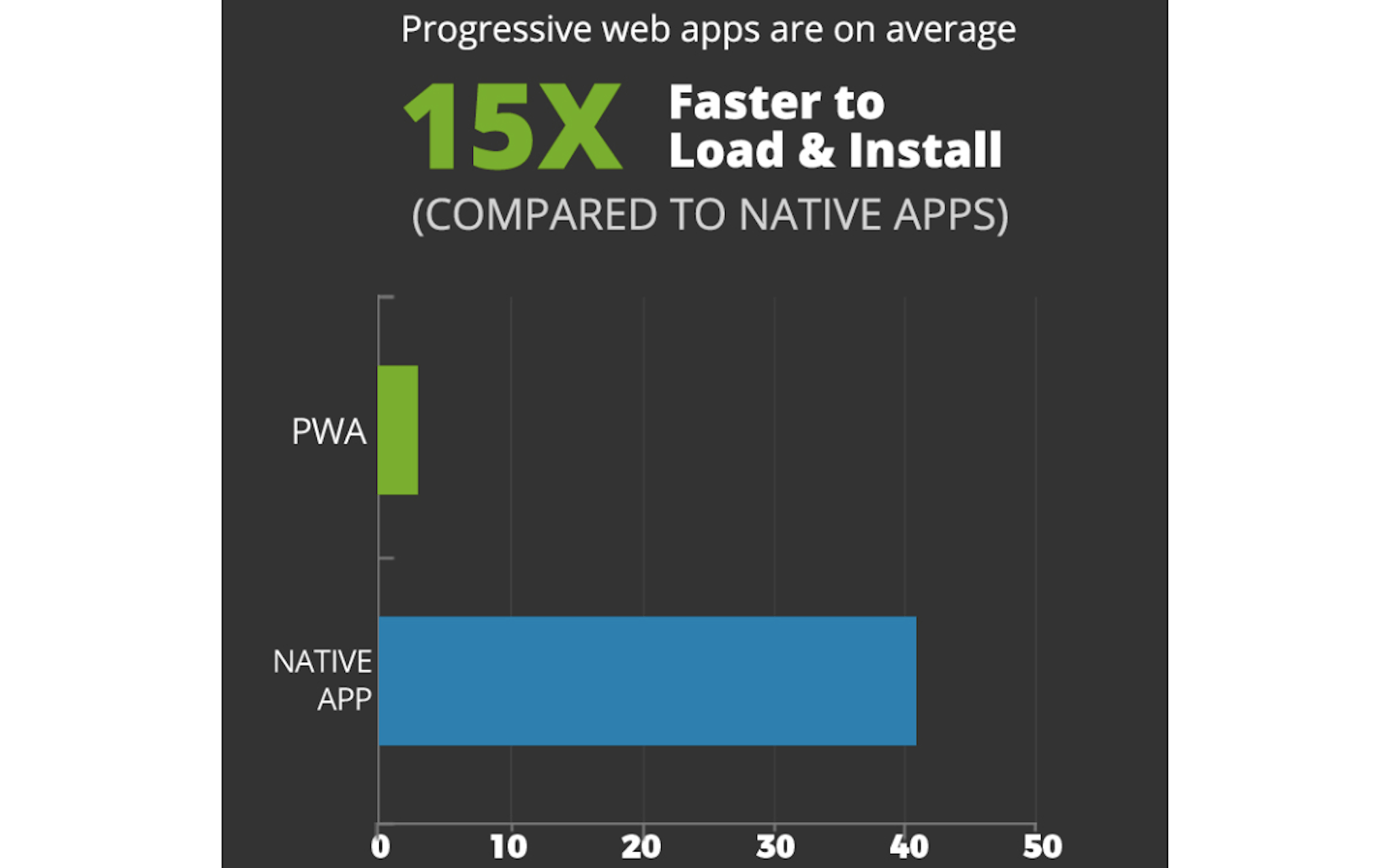 AppInstitute-PWA-Speed