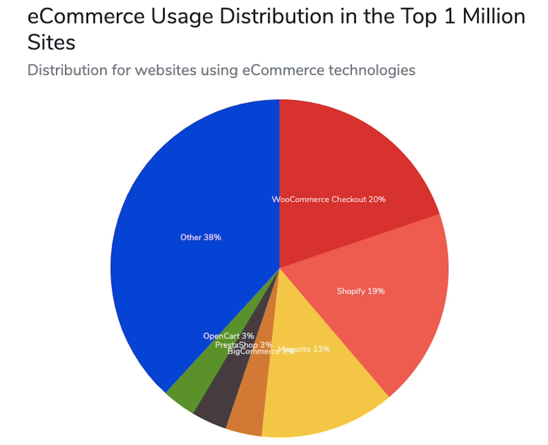 BuiltWith eCommerce Usage Distribution