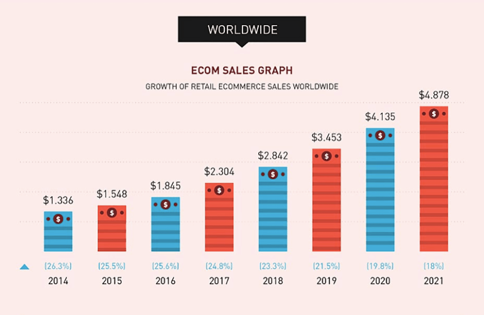 Future of eCommerce Infographic