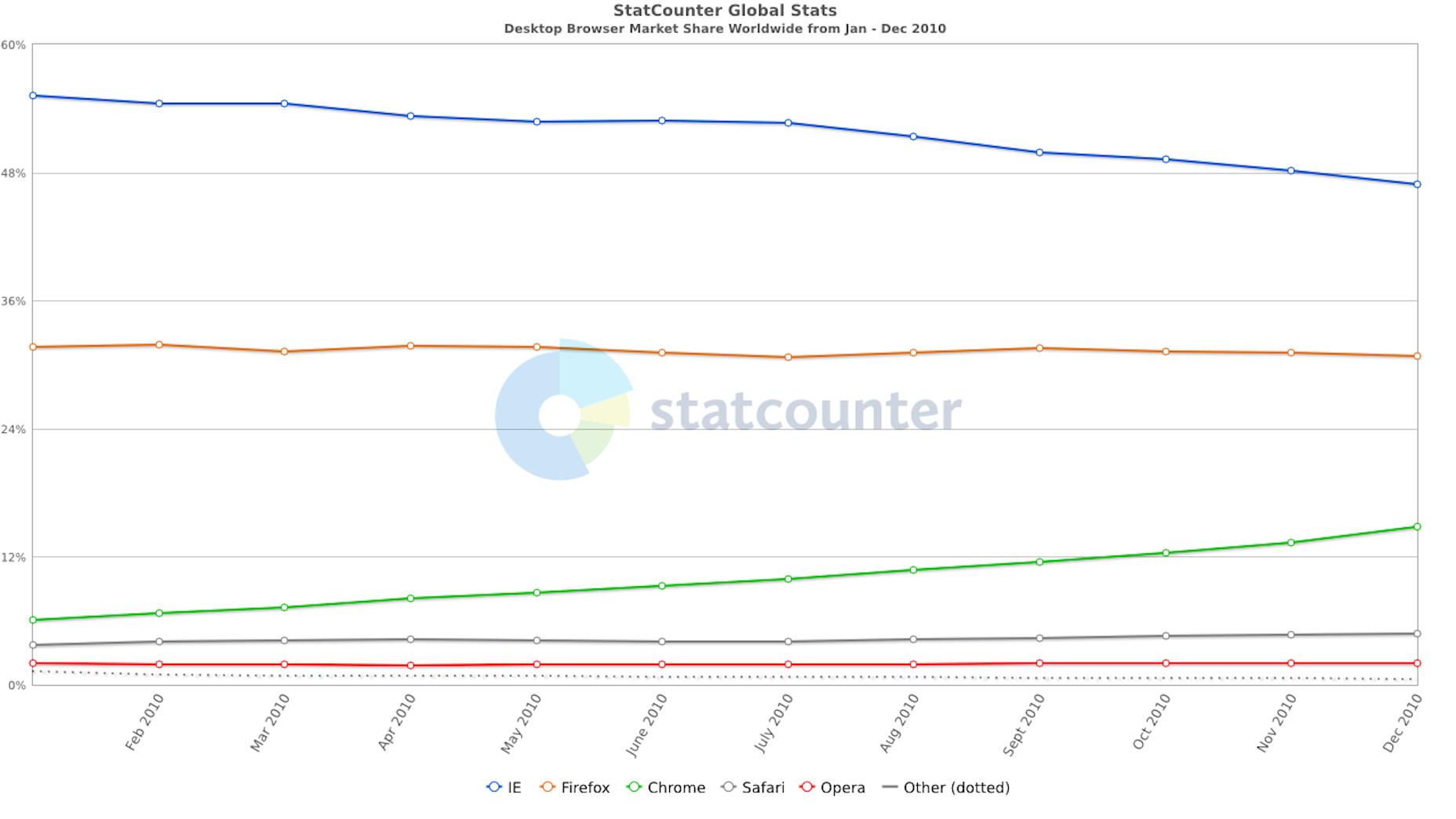 StatCounter-DesktopBrowser Market Share 2010