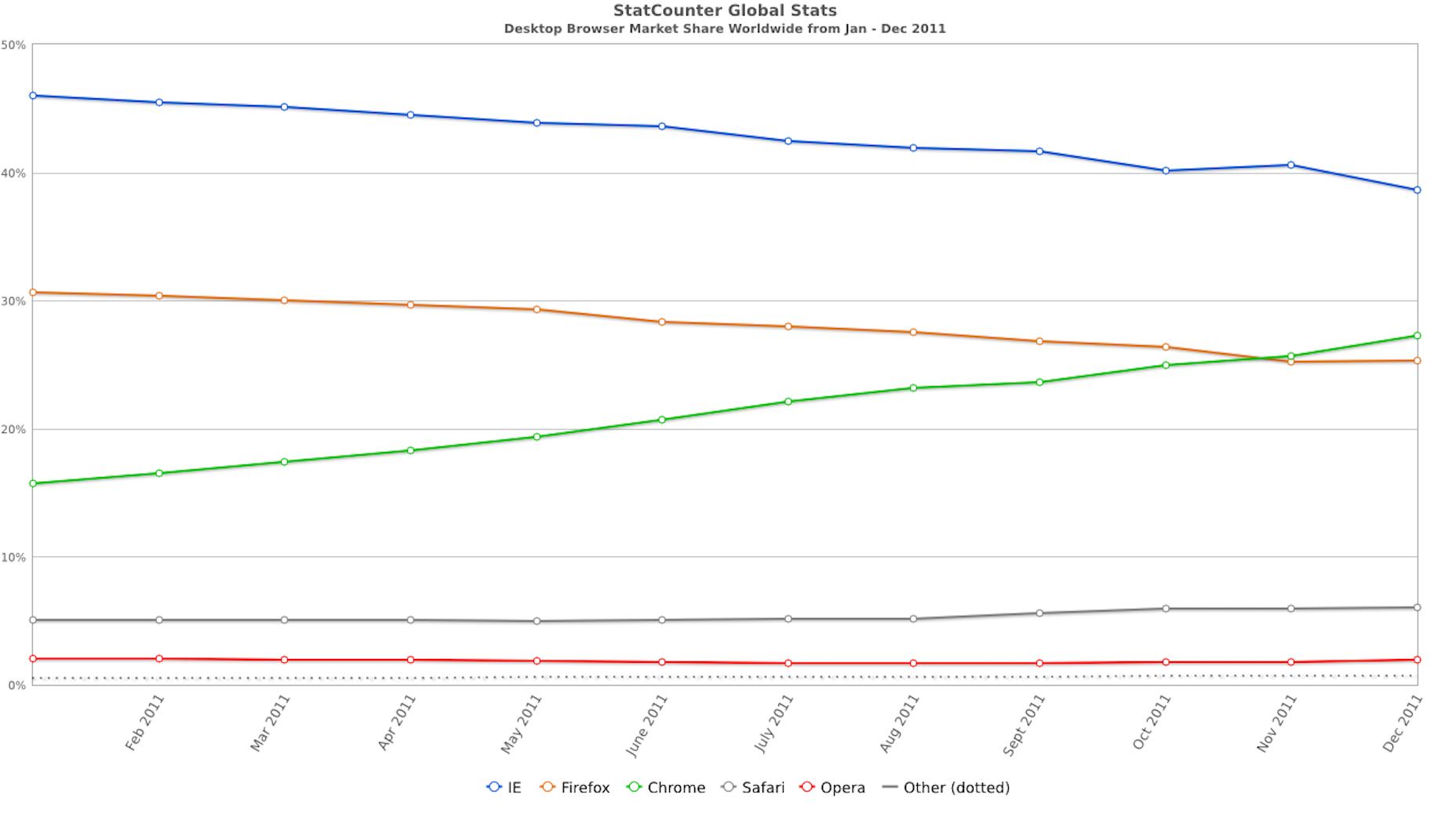 StatCounter-DesktopBrowser Market Share 2011