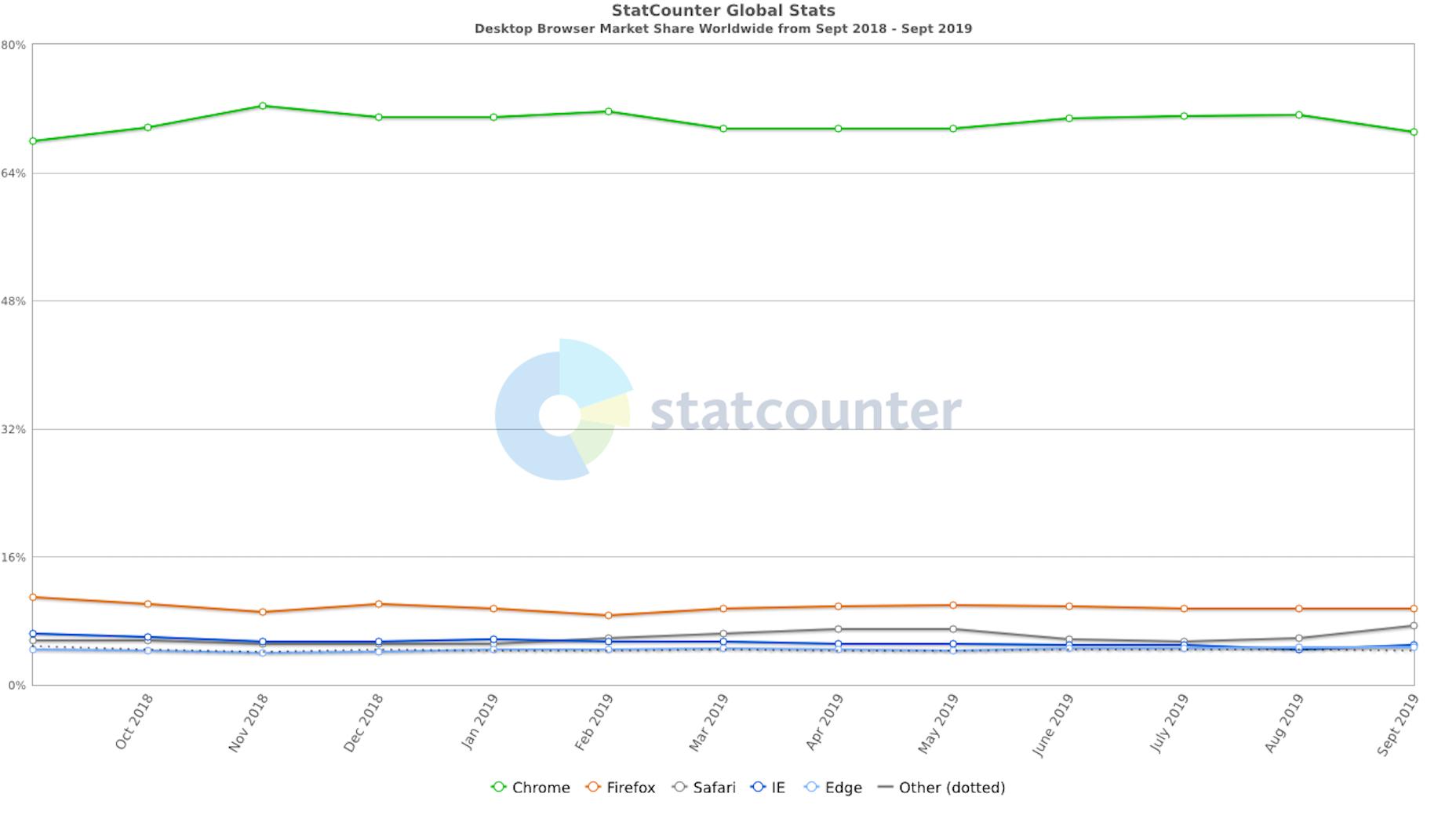 StatCounter-DesktopBrowser Market Share 2019