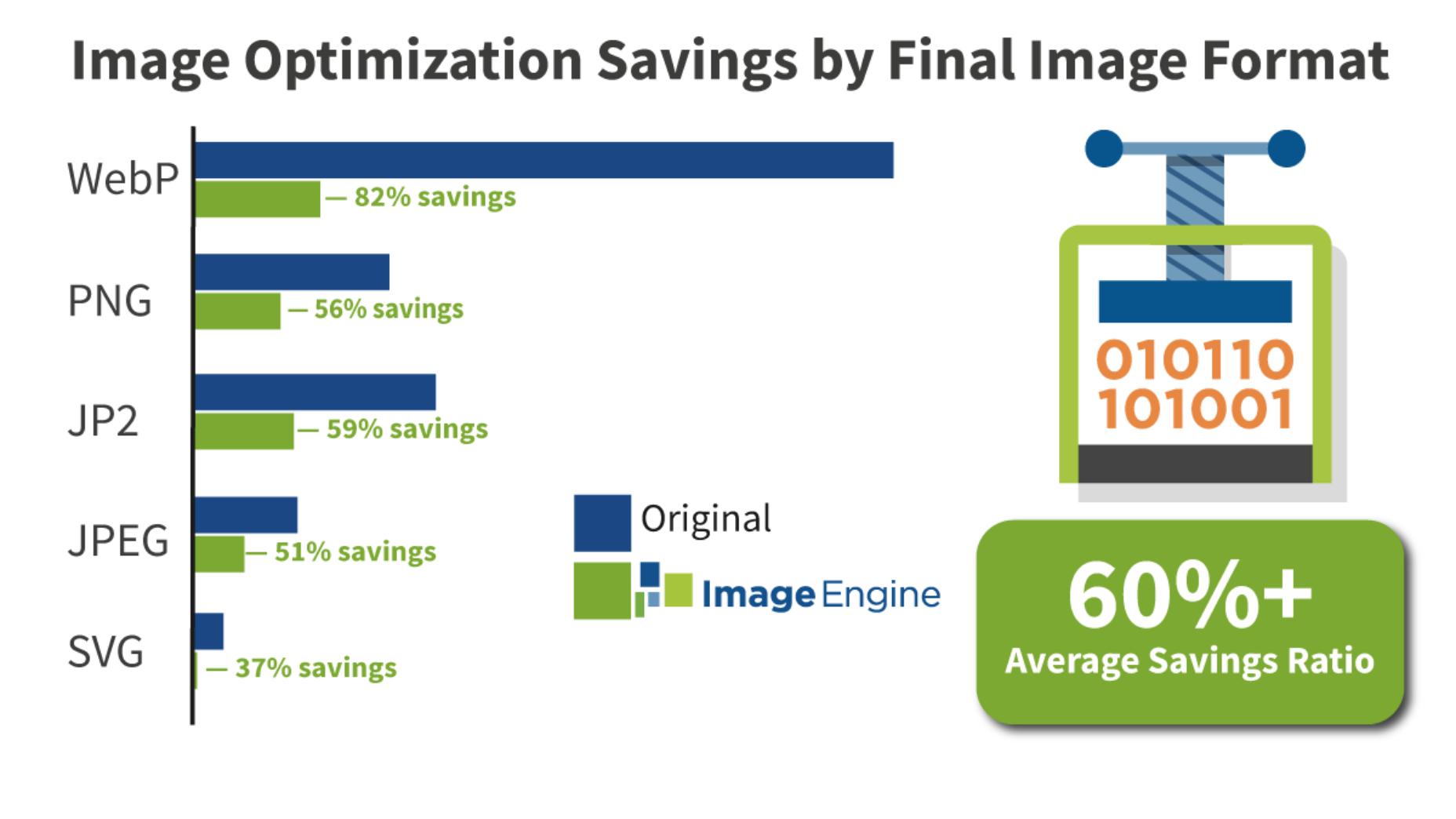 format-savings