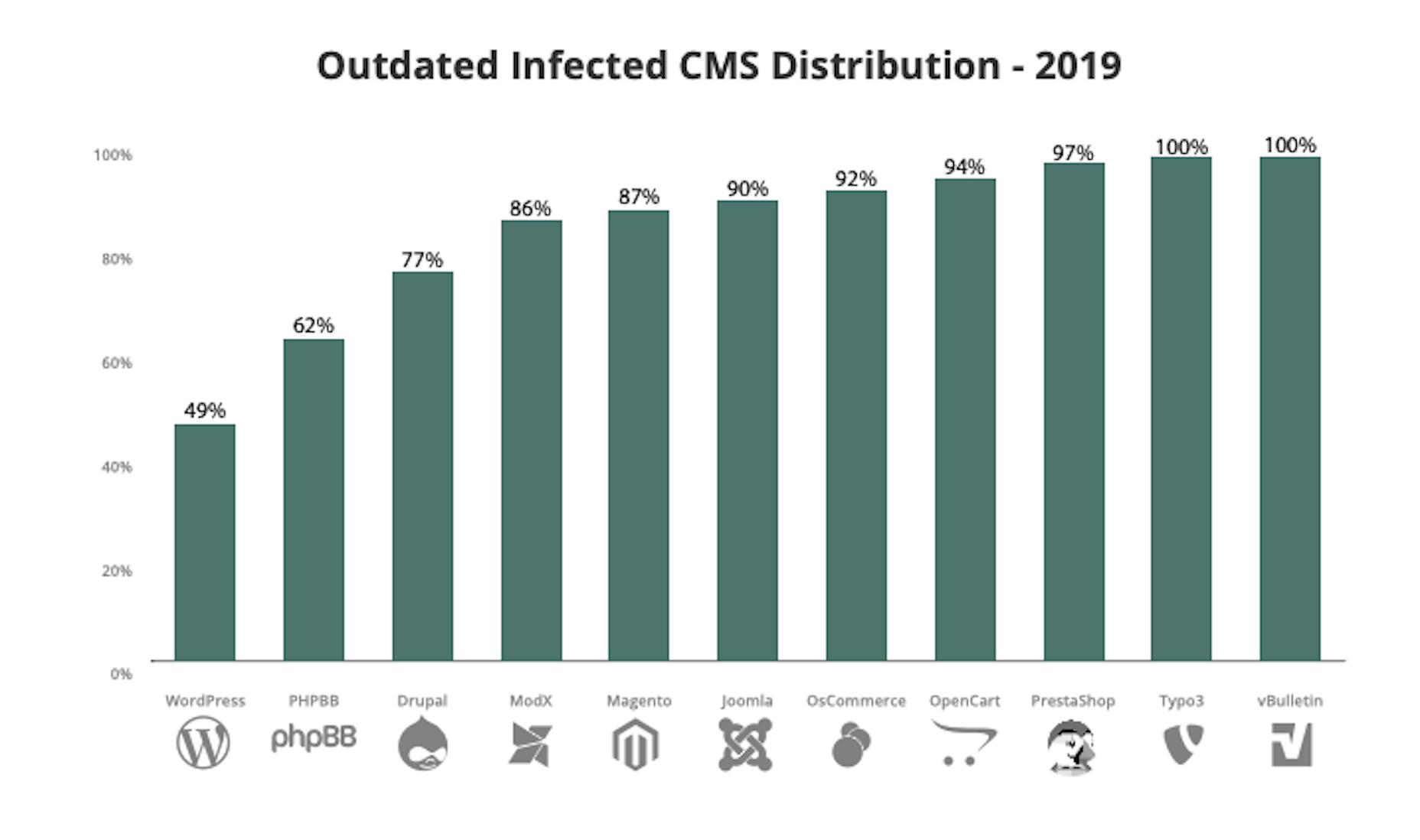 Rapport Sucuri - CMS infecté obsolète