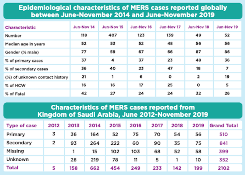 World Health Organization - MERS Cases Charts