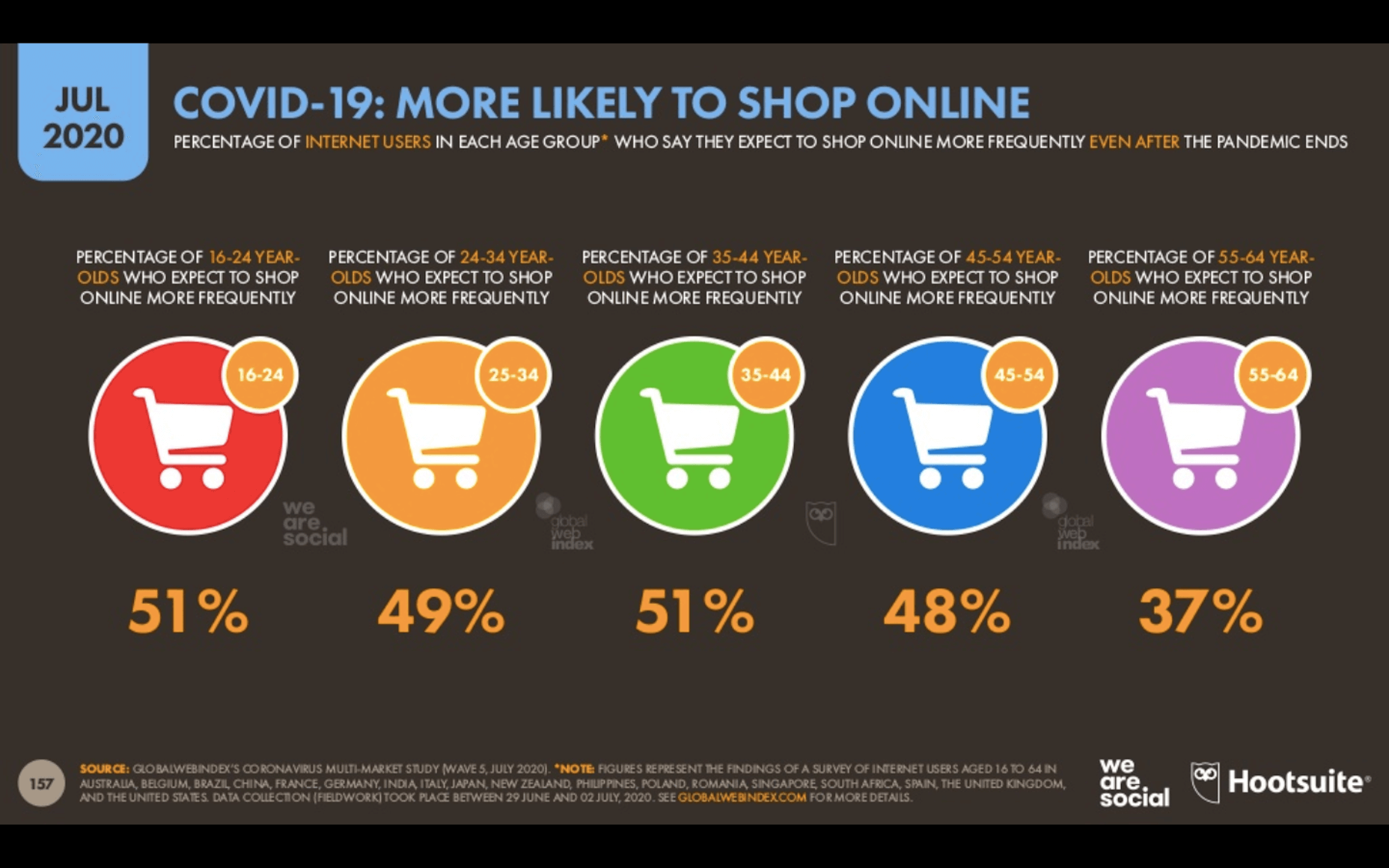 Digital 2020 - consumers more likely to shop online after COVID-19 - statistics