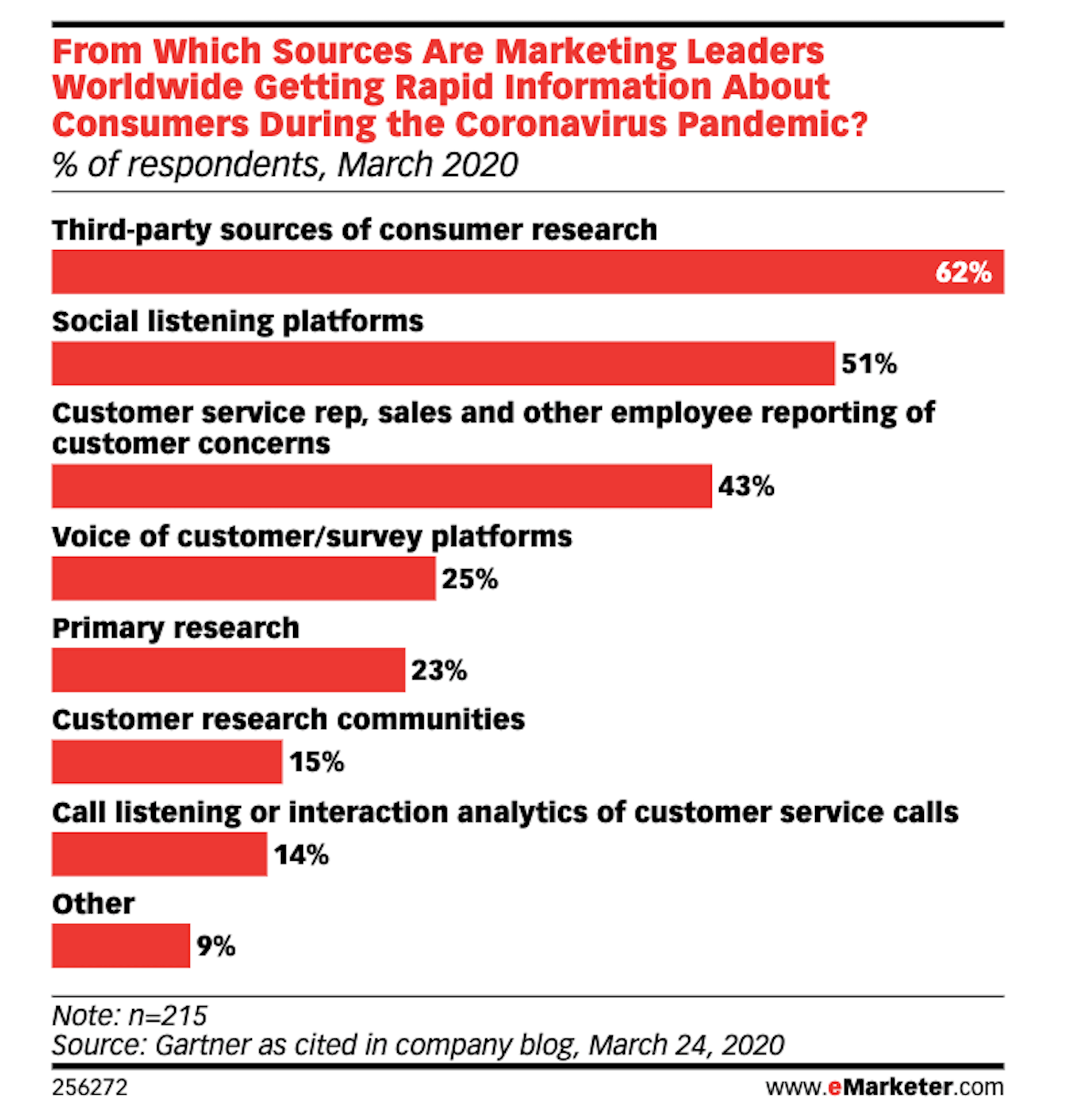 eMarketer data - leading marketers source market research from new channels during pandemic; 51% now using social listening tools