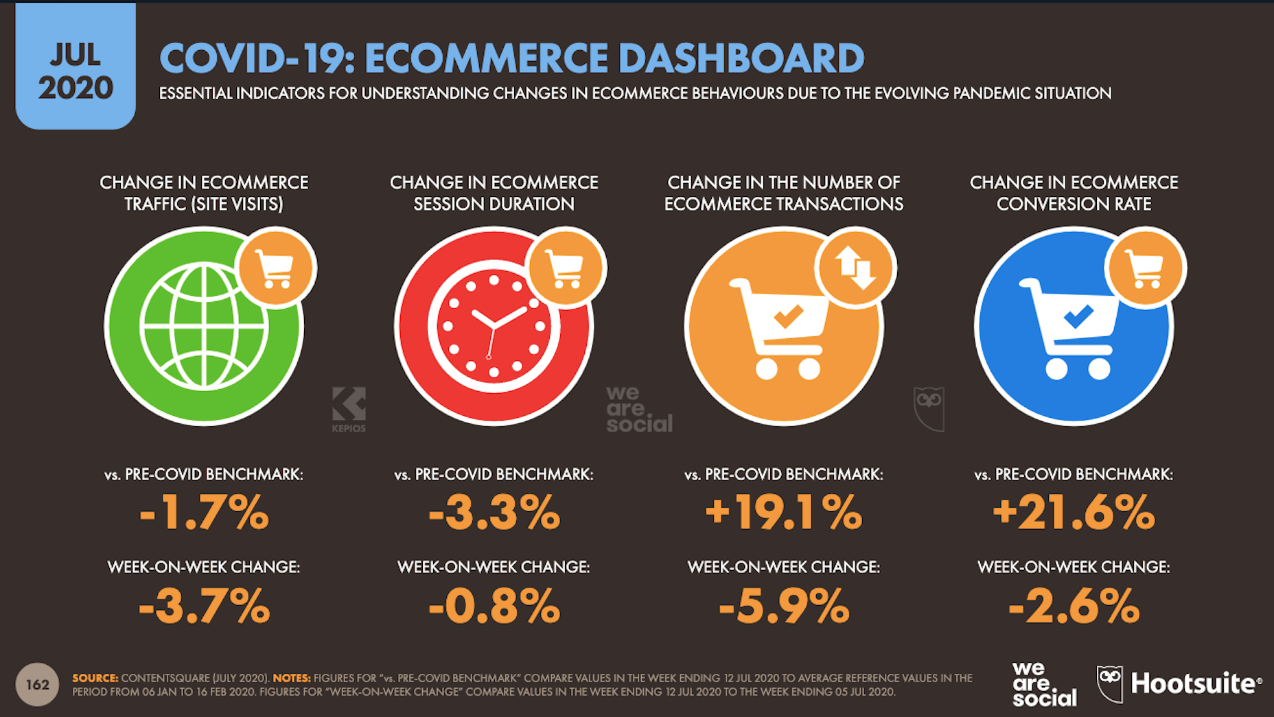 Digital 2020: changes in ecommerce shopping habits during COVID-19