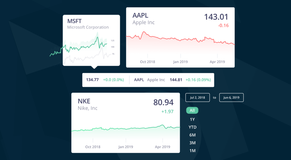 Real-Time Stock Data Using marketplace's API