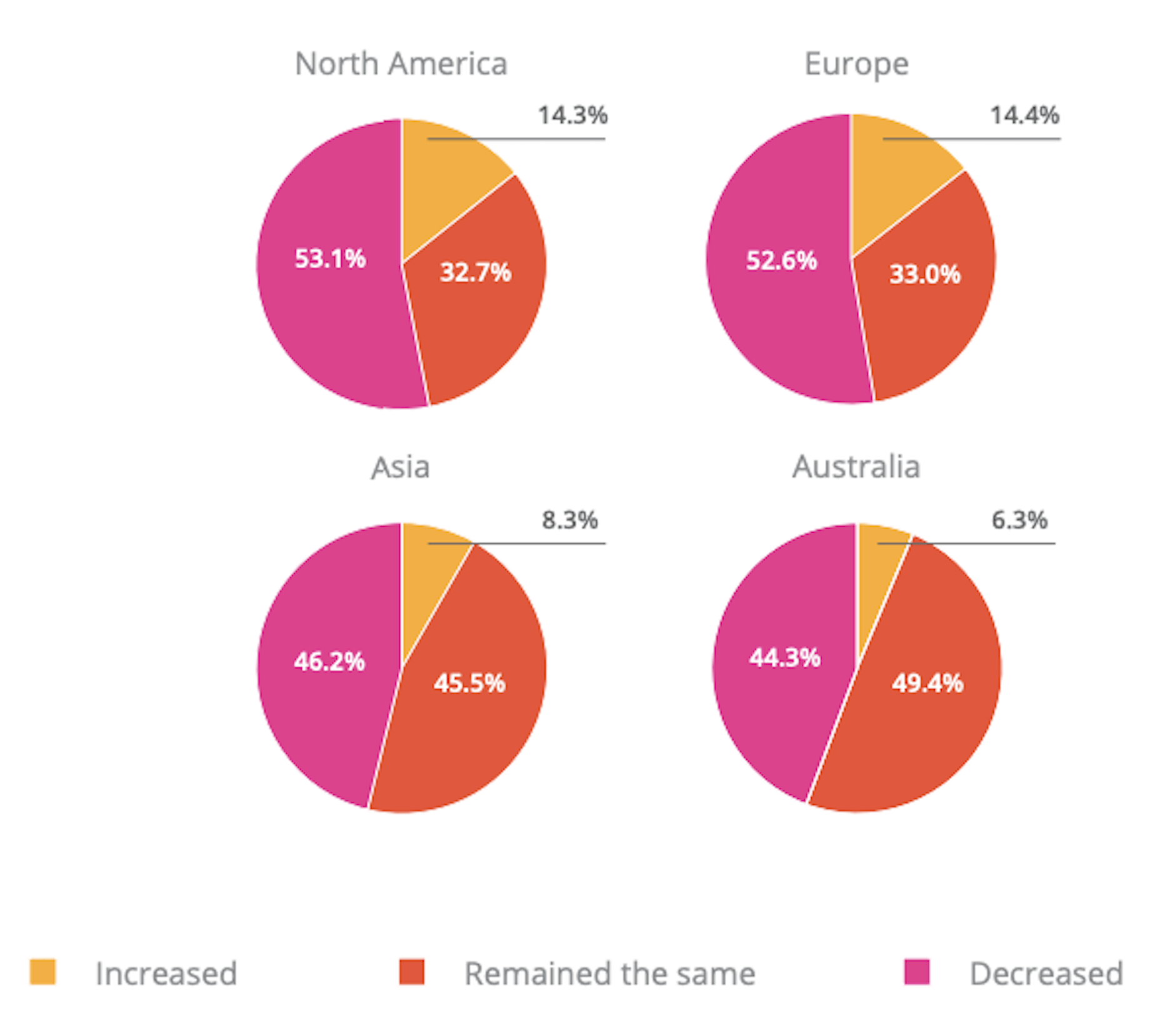 Payoneer freelancer report compares the COVID-19 recovery among different global regions