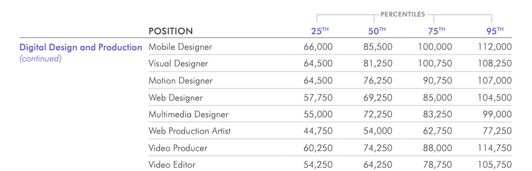 The average salaries for web designers in the U.S., according to Salary Guide