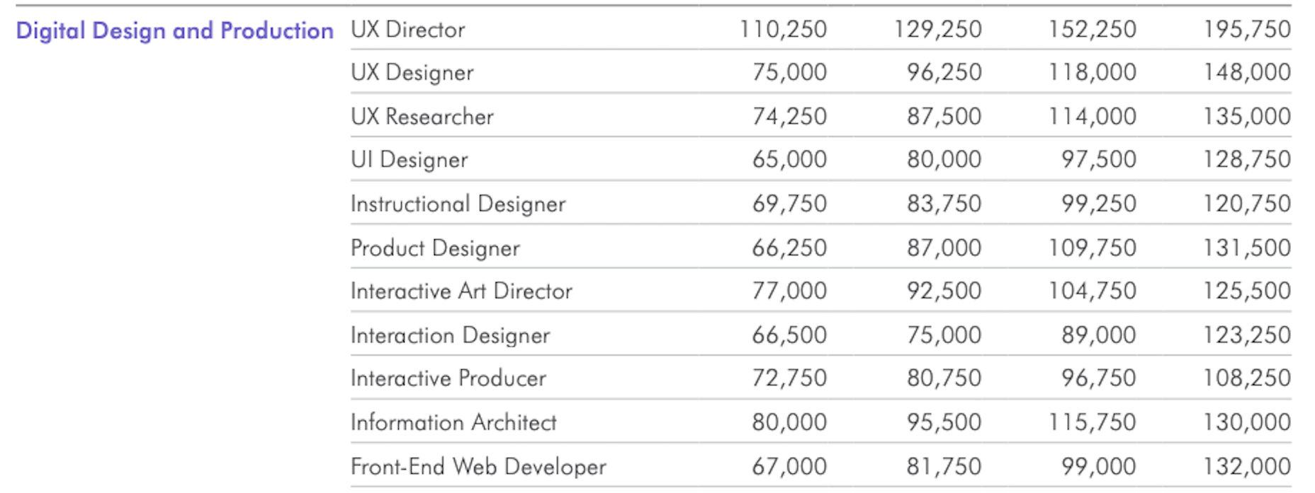 The average salaries for specialty web designers in the U.S., according to Salary Guide