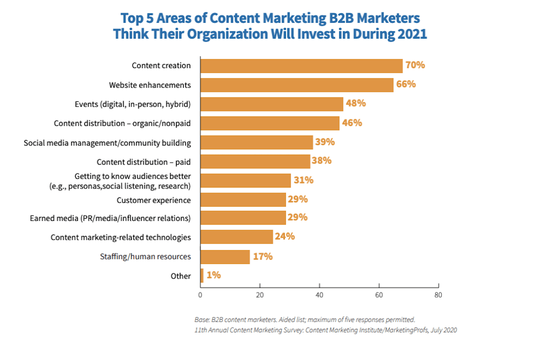 Image of cmi report content marketing opps