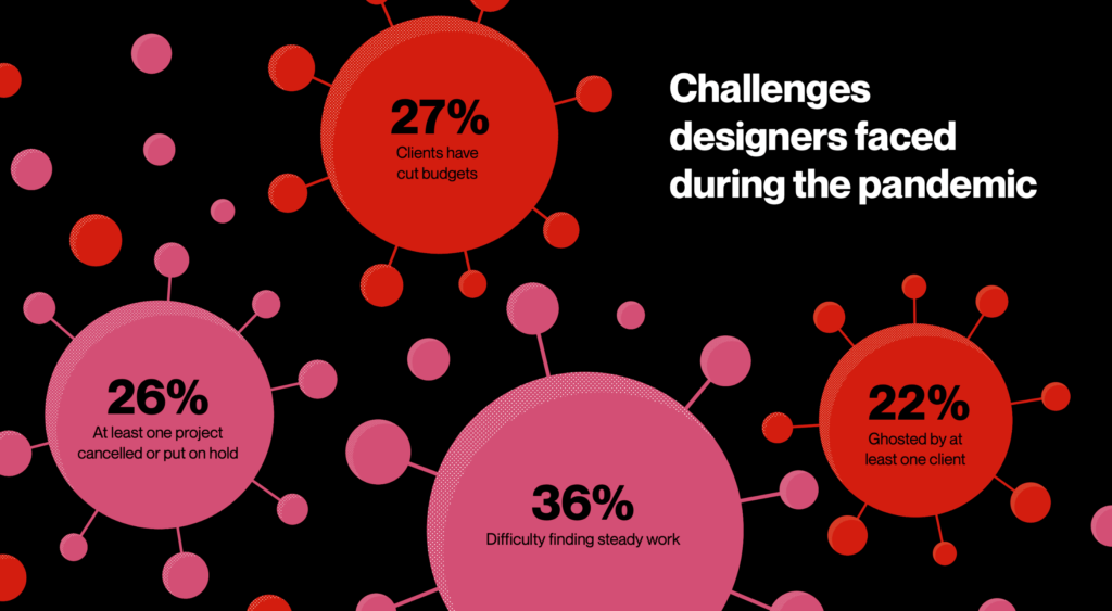The Latest Research for Web Designers, December 2020