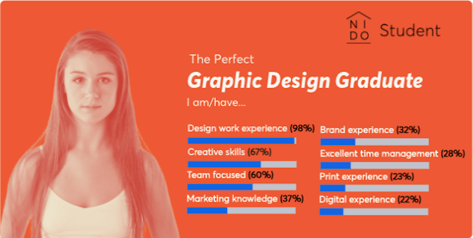 A survey done by NIDO Student found that employers want to find the following keywords in designer resumes: design work experience, creative skills, team focused, marketing knowledge, brand experience, excellent time management, print experience, digital experience