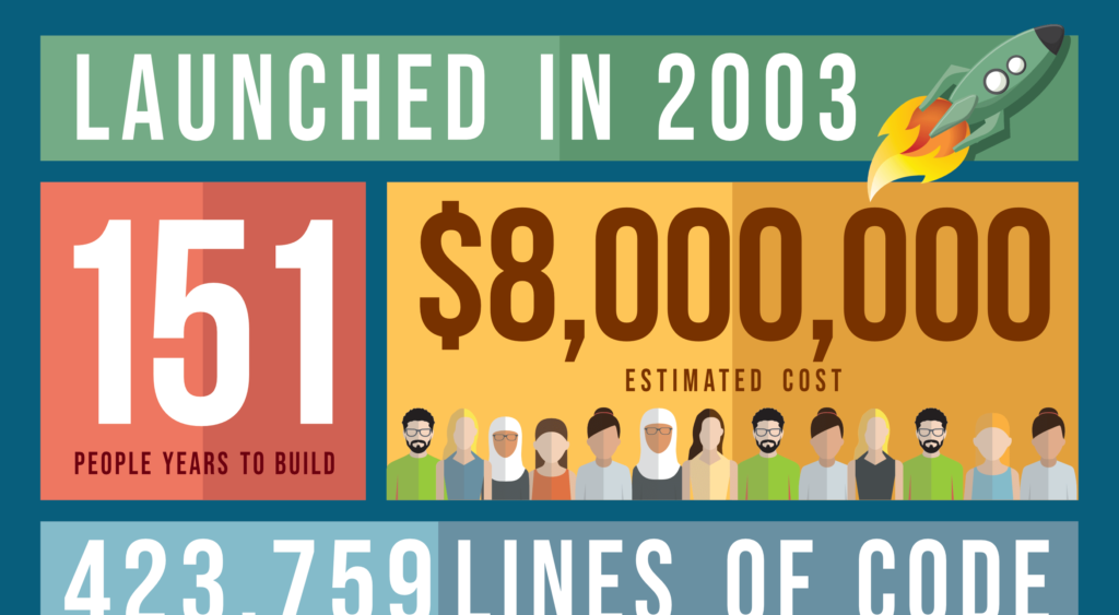 Exclusive Infographic: WordPress by the Numbers