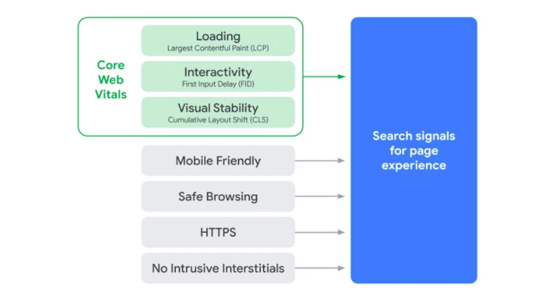 Sygnały aktualizacji Google Page Experience Update