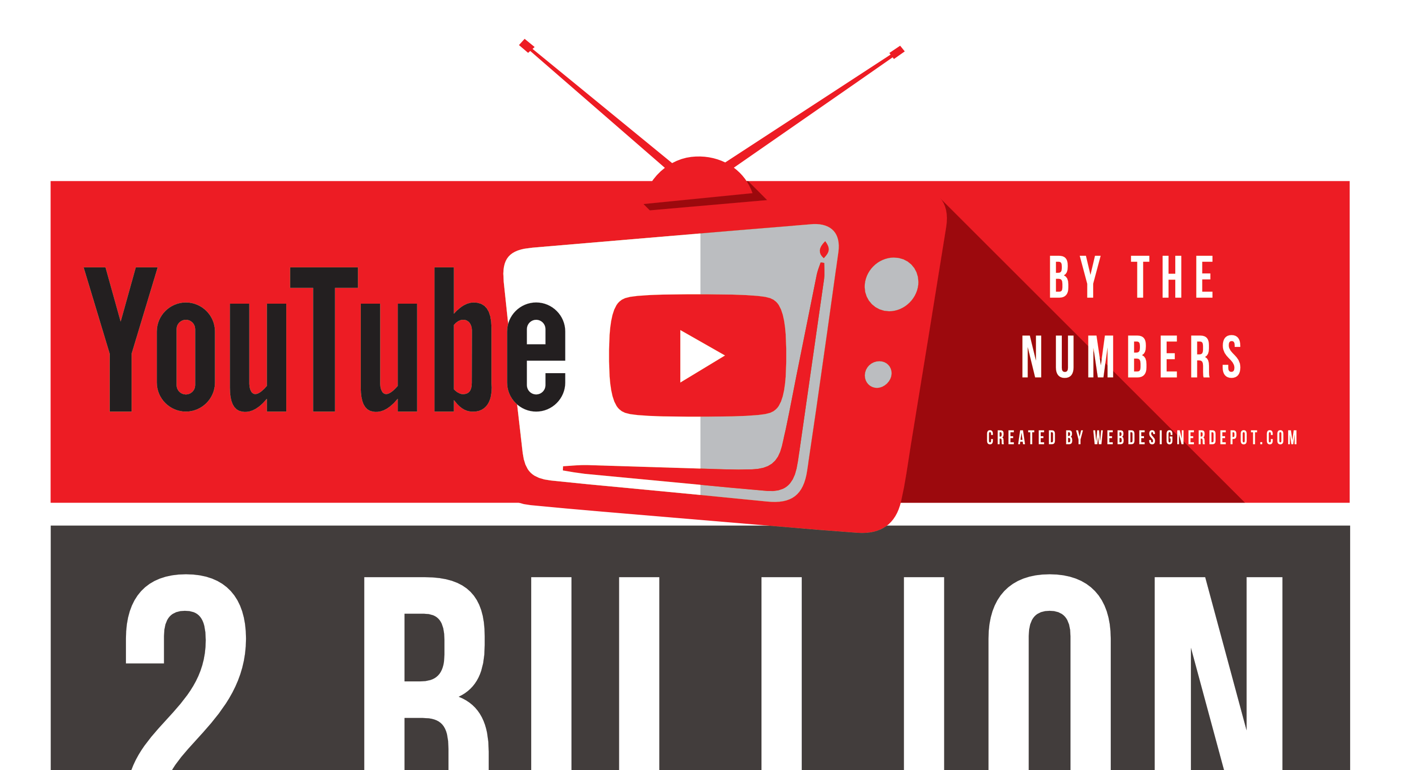 Infographic: YouTube By The Numbers