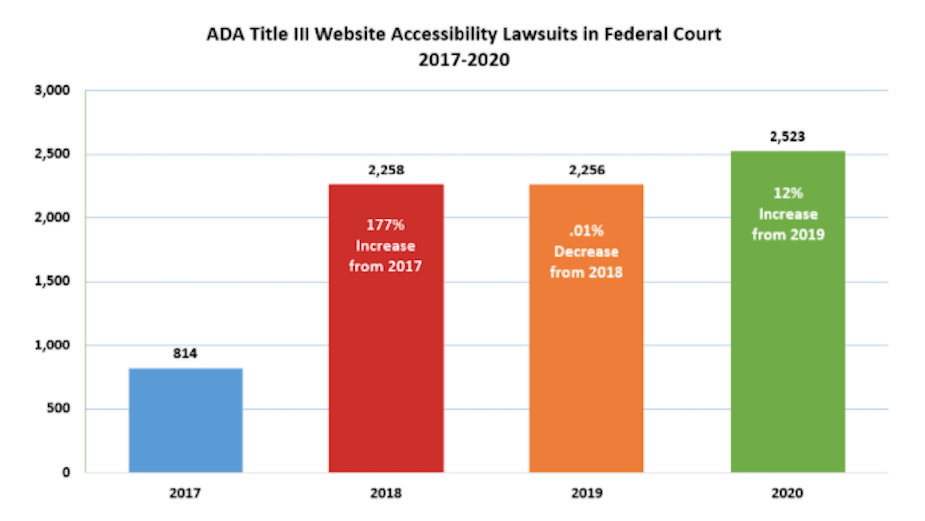 Seyfarth data on rise in website-related accessibility lawsuits