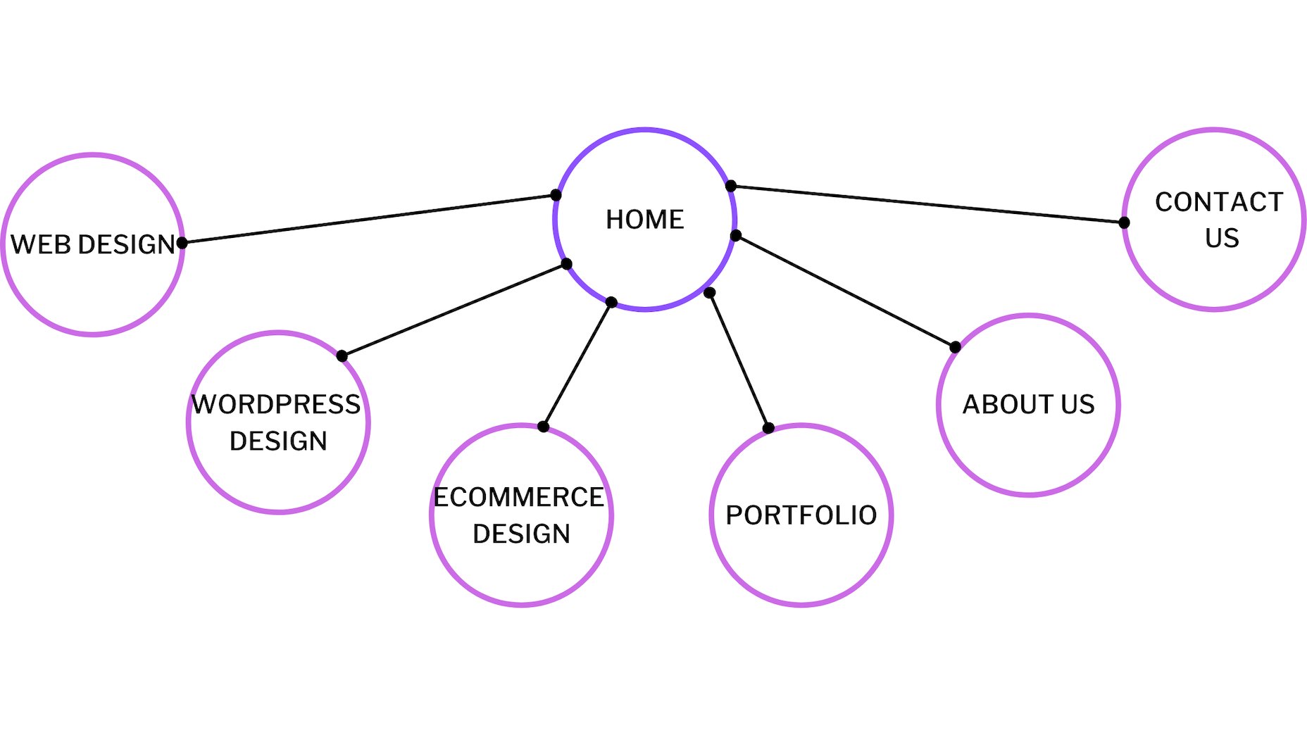 Example of website links from home page