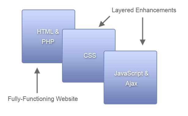 Ajax as an Enanchement Layer