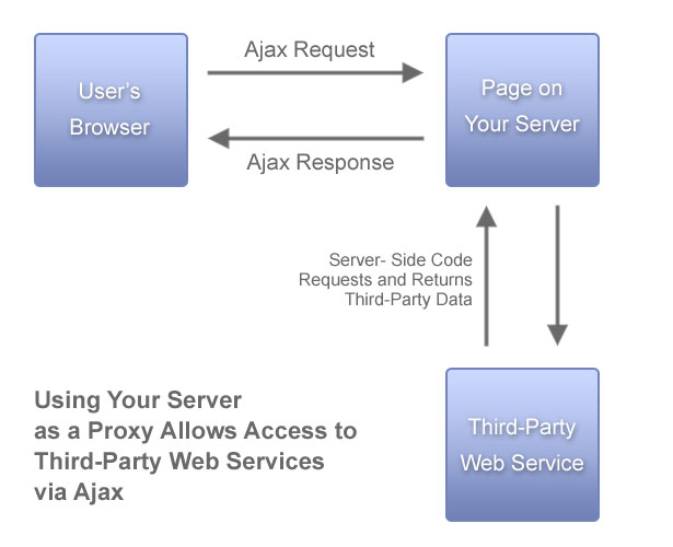 Using Your Server as a Proxy to Access Web Services