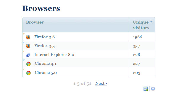 The Piwik browser statistics dashboard.