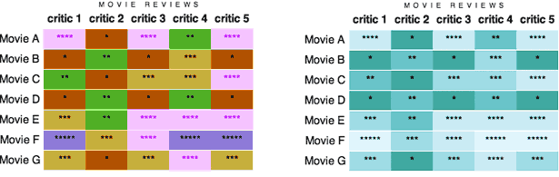 improved movie review tables
