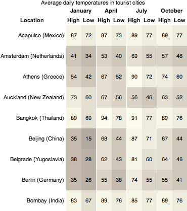 chart of average high and low temperatures