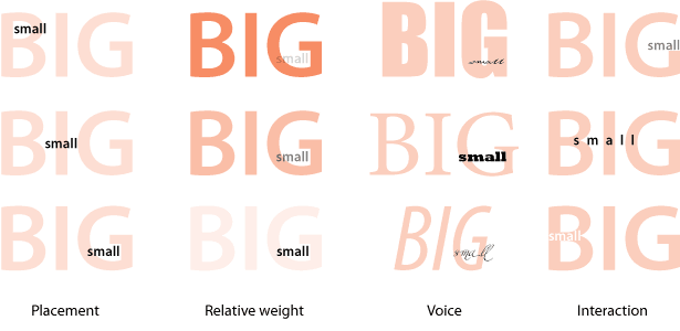 examples of placement, relative weight, voice and interaction